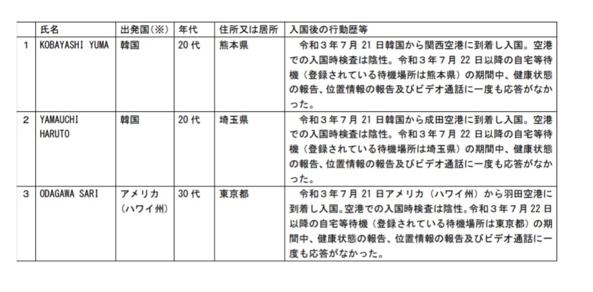 小田川さりハワイ帰国後に自宅待機無視し労働省に名前公表され逃げて炎上?