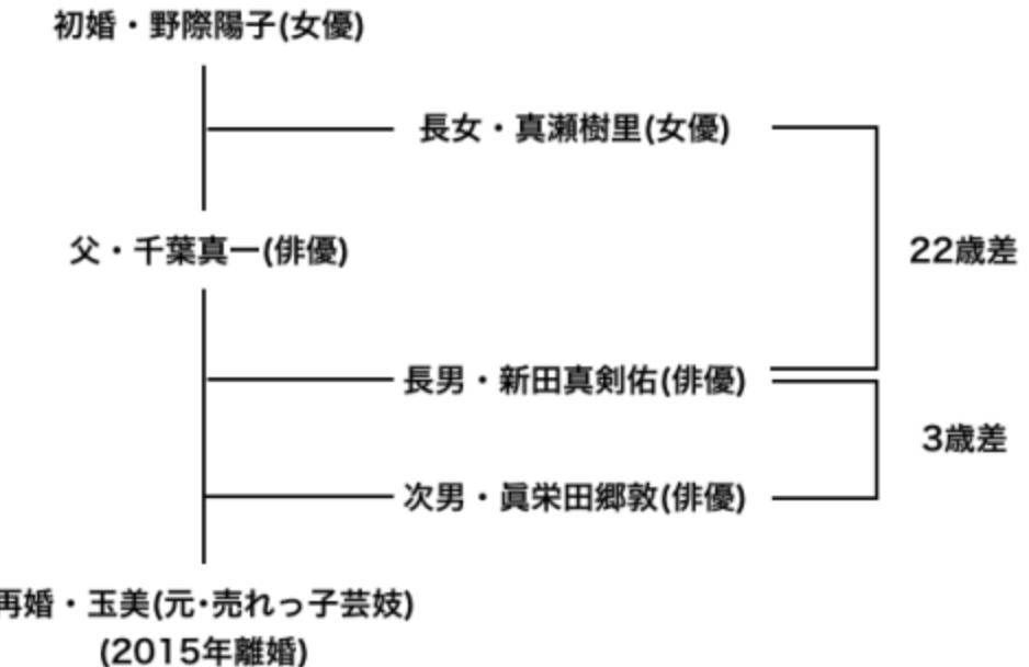 千葉真一の息子/娘と嫁・野際陽子の現在(家系図)。真栄田や離婚や子供何人?